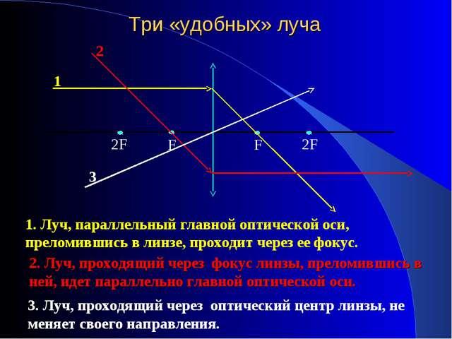 Три «удобных» луча 2F F 2F F 1 1. Луч, параллельный главной оптической оси, п...