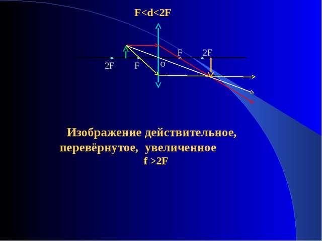 Изображение действительное, перевёрнутое, увеличенное f >2F F 2F 2F F О F
