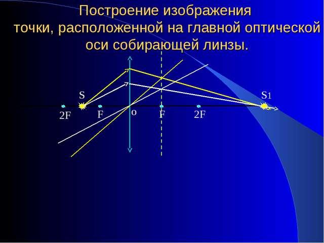 Построение изображения точки, расположенной на главной оптической оси собираю...