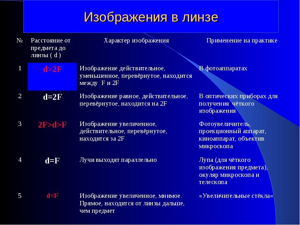 Изображения в линзе №Расстояние от предмета до линзы ( d )Характер изображе...