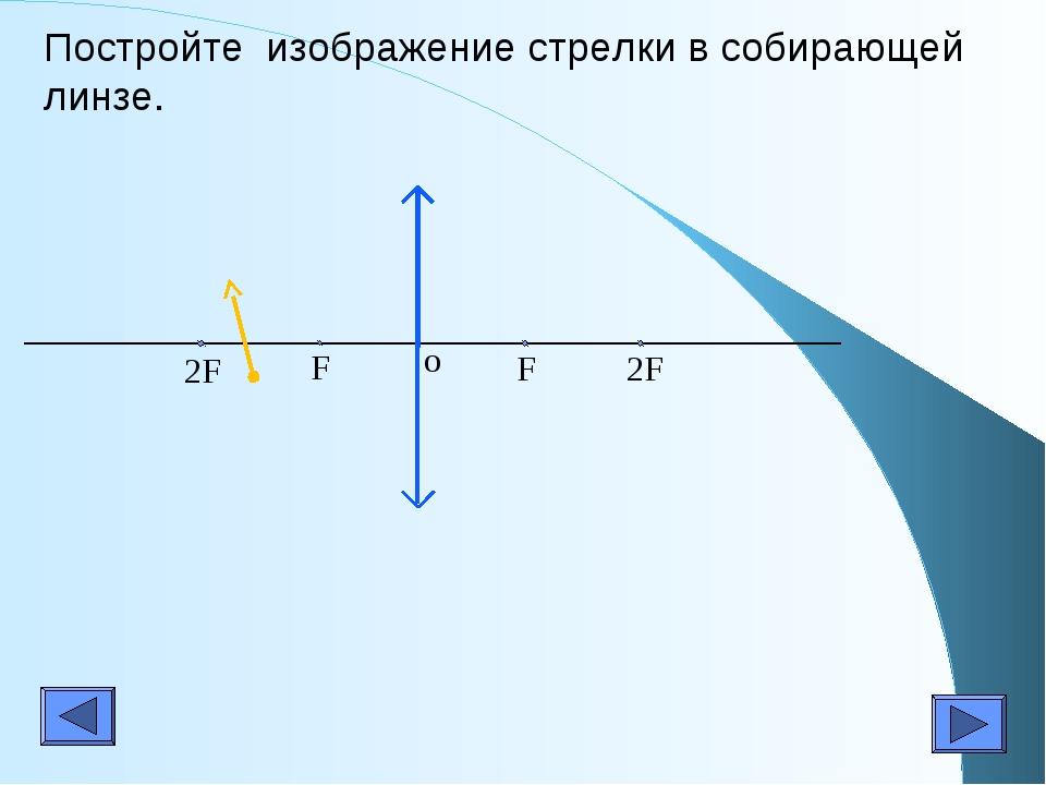 Постройте изображение стрелки в собирающей линзе. F F 2F 2F o