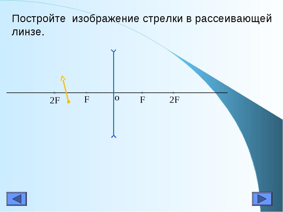 Постройте изображение стрелки в рассеивающей линзе. F F 2F 2F o