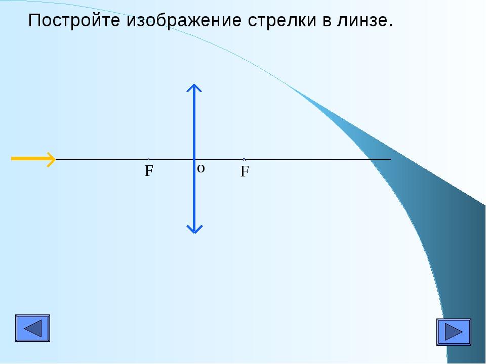Постройте изображение стрелки в линзе. F F o