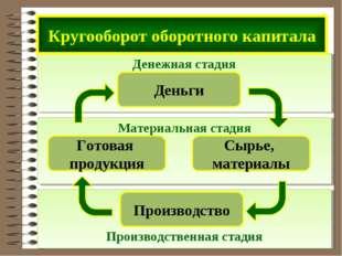 Производственная стадия Материальная стадия Денежная стадия Кругооборот обор
