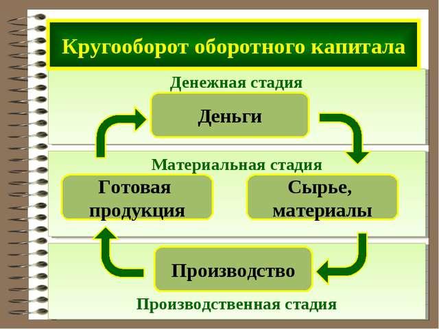 Производственная стадия Материальная стадия Денежная стадия Кругооборот обор...