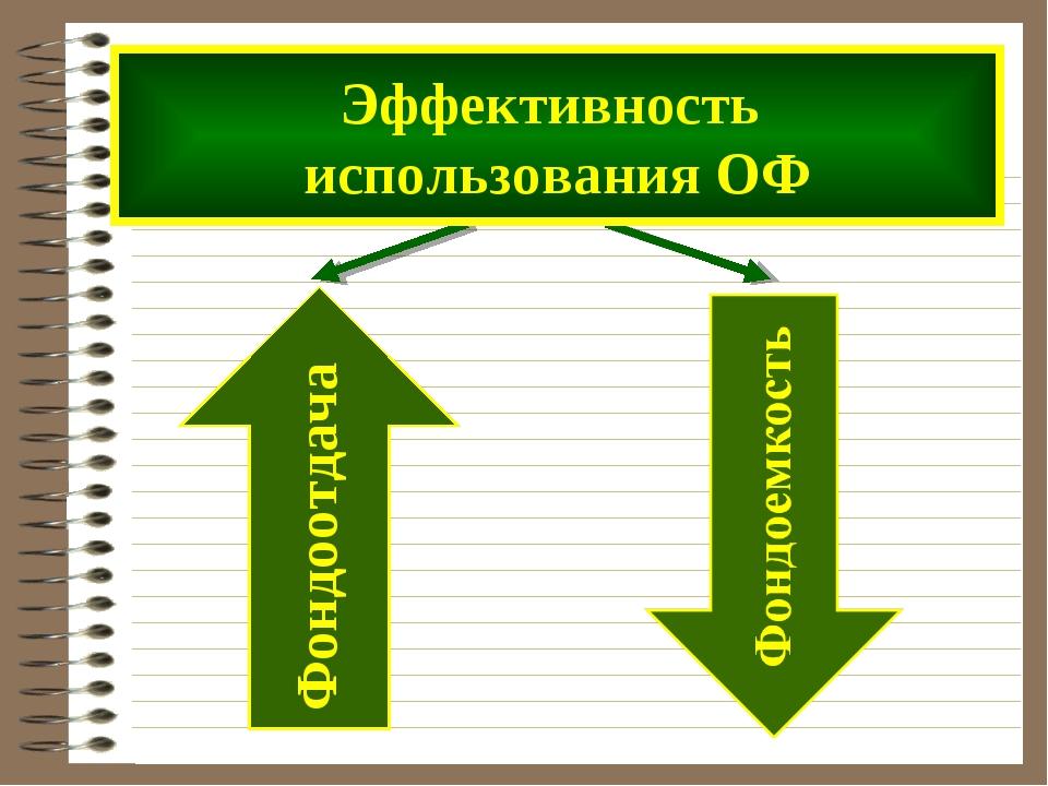 Эффективность использования ОФ Фондоотдача