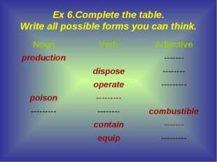 Ex 6.Complete the table. Write all possible forms you can think. NounVerbAd