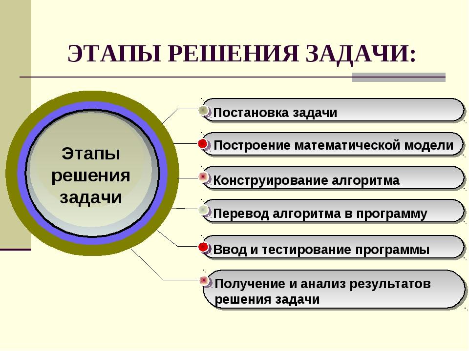ЭТАПЫ РЕШЕНИЯ ЗАДАЧИ: Этапы решения задачи