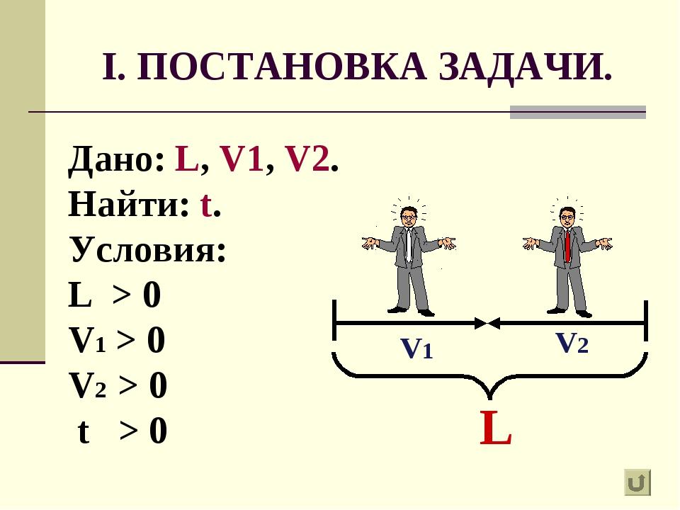 I. ПОСТАНОВКА ЗАДАЧИ. Дано: L, V1, V2. Найти: t. Условия: L > 0 V1 > 0 V2 > 0...