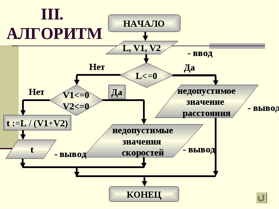 III. АЛГОРИТМ