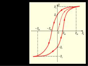 Петля гистерезиса ферромагнетика. Стрелками указано направление процессов нам