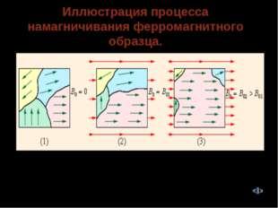 Иллюстрация процесса намагничивания ферромагнитного образца. Намагничивание ф