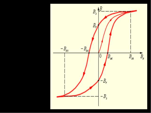 Петля гистерезиса ферромагнетика. Стрелками указано направление процессов нам...