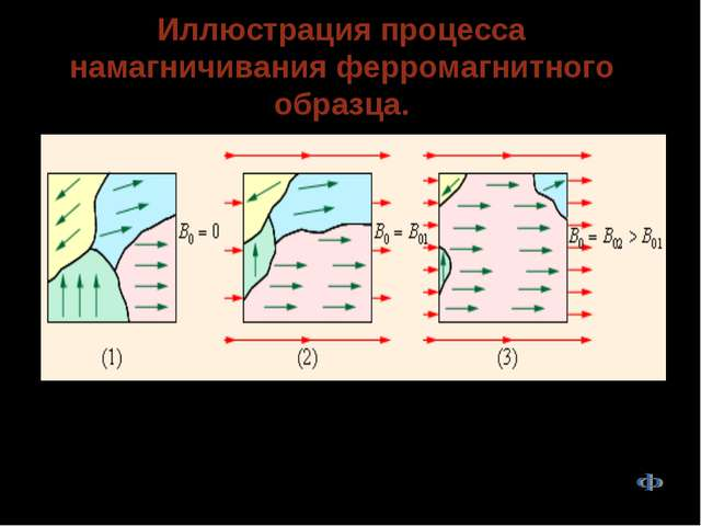 Иллюстрация процесса намагничивания ферромагнитного образца. Намагничивание ф...