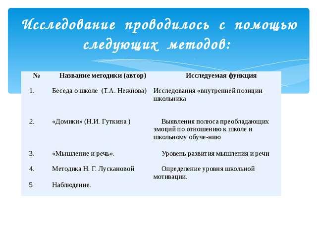 Исследование проводилось с помощью следующих методов: № Название методики (ав...