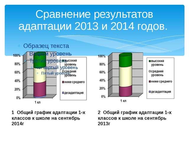 Сравнение результатов адаптации 2013 и 2014 годов. 1 Общий график адаптации 1...