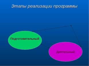 Этапы реализации программы Подготовительный Деятельный