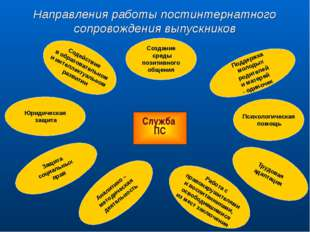 Направления работы постинтернатного сопровождения выпускников Служба ПС Юриди