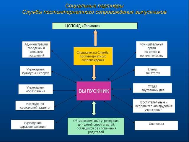 ЦСПСИД «Горизонт» Администрации городских и сельских поселений Специалисты С...