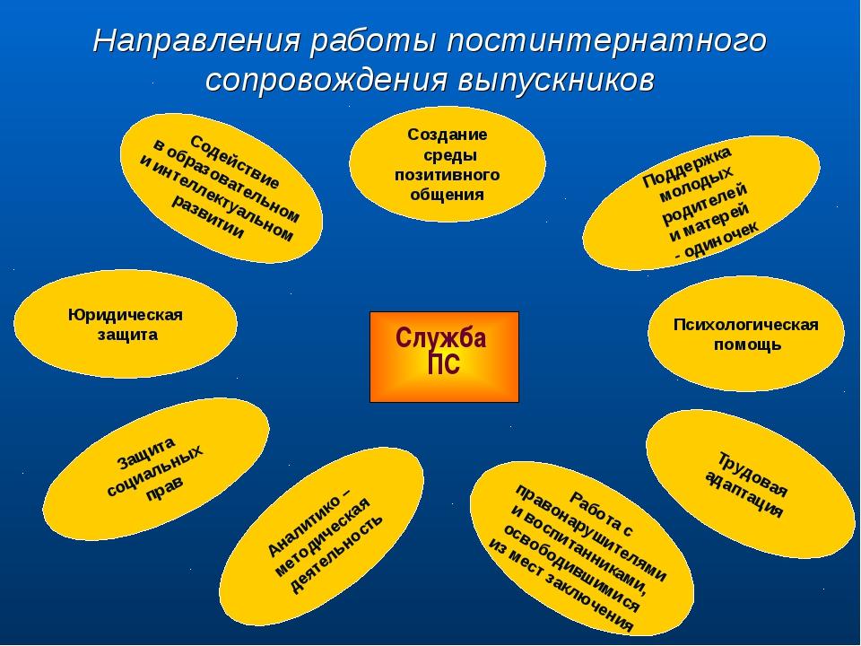 Направления работы постинтернатного сопровождения выпускников Служба ПС Юриди...