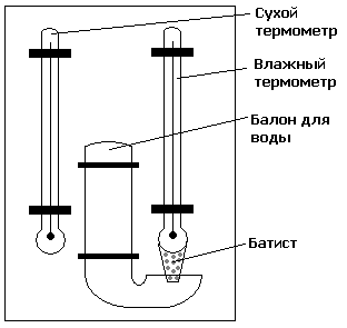 Психрометр: виды, устройство и принцип работы психрометров