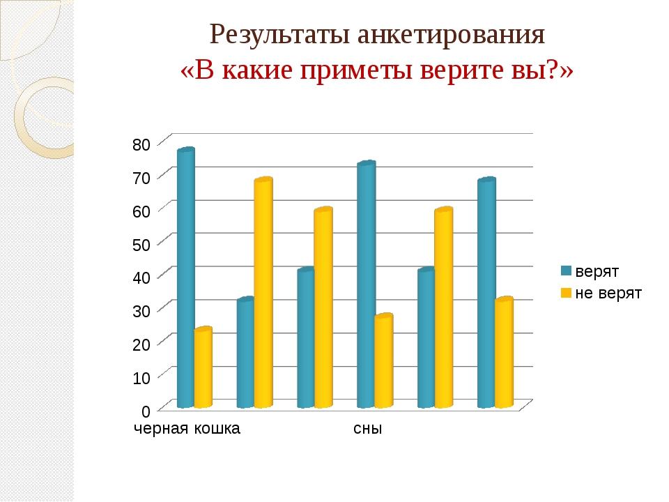 Результаты анкетирования «В какие приметы верите вы?»