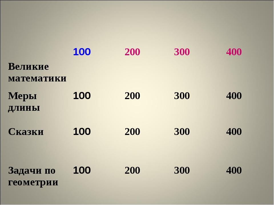 Великие математики100200300400 Меры длины100200300400 Сказки100200...