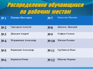 №1 Панина Виктория№7 Пильгуев Максим №2Григорьев Алексей№8Донсков Дмитр