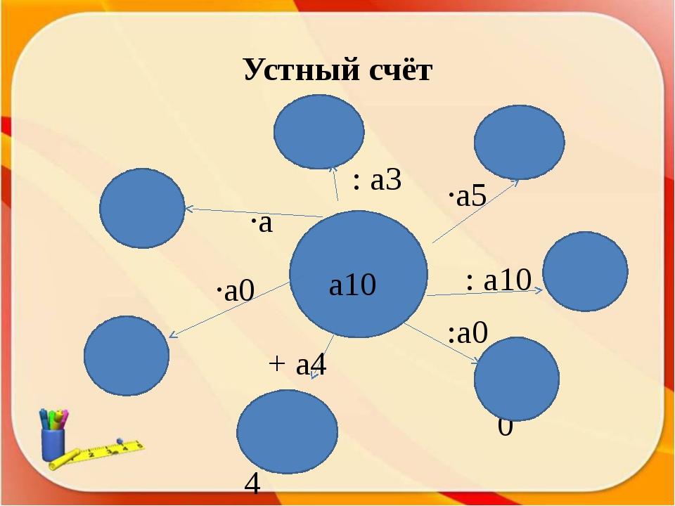 а10 а10+а4 а10 а11 а7 1 а15 а10 Устный счёт ∙а5 : а10 : а3 ∙а ∙а0 + а4 :а0