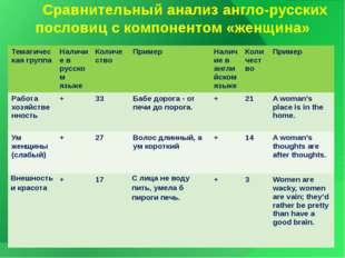 Сравнительный анализ англо-русских пословиц с компонентом «женщина» Тематиче