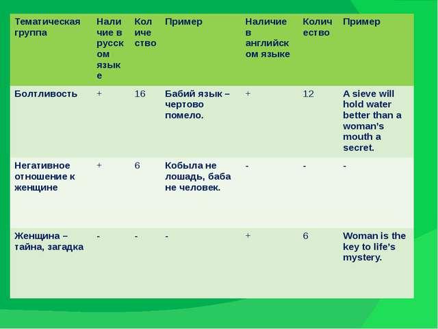 Тематическая группа Наличие в русском языке Количество Пример Наличиев англий...