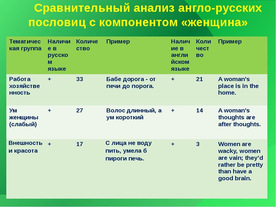 Сравнительный анализ англо-русских пословиц с компонентом «женщина» Тематиче...