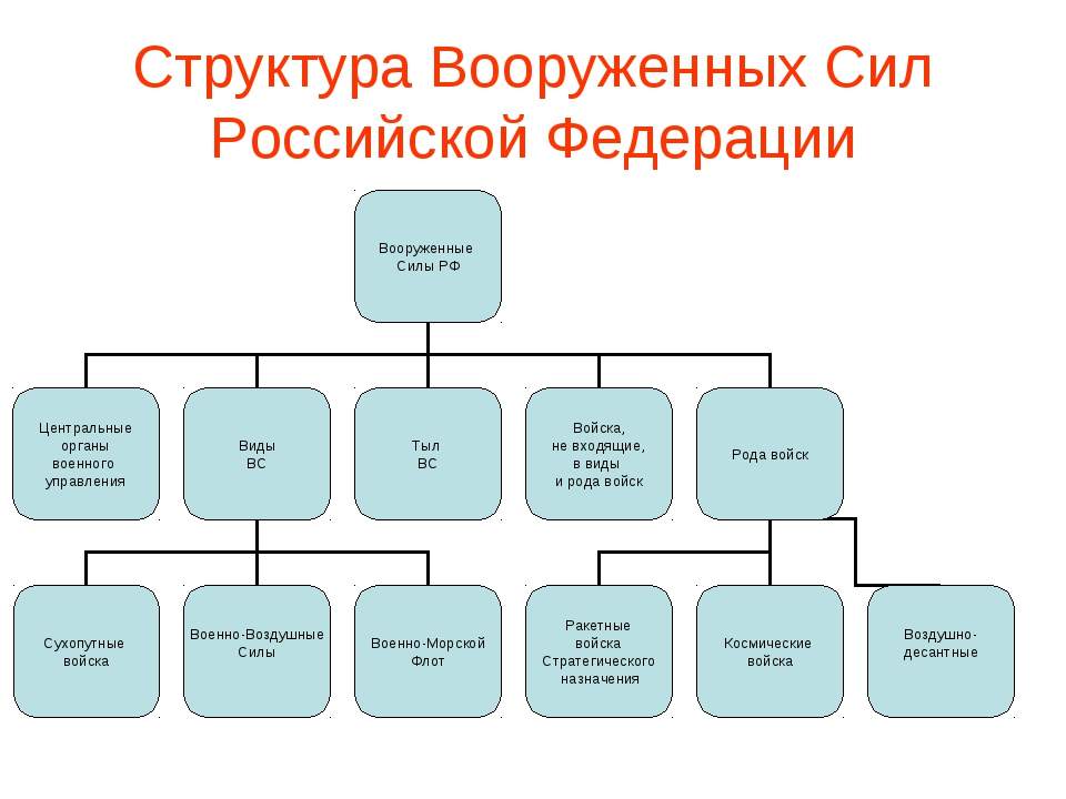 Реферат структура вооруженных сил российской федерации > всё для  Реферат структура вооруженных сил российской федерации