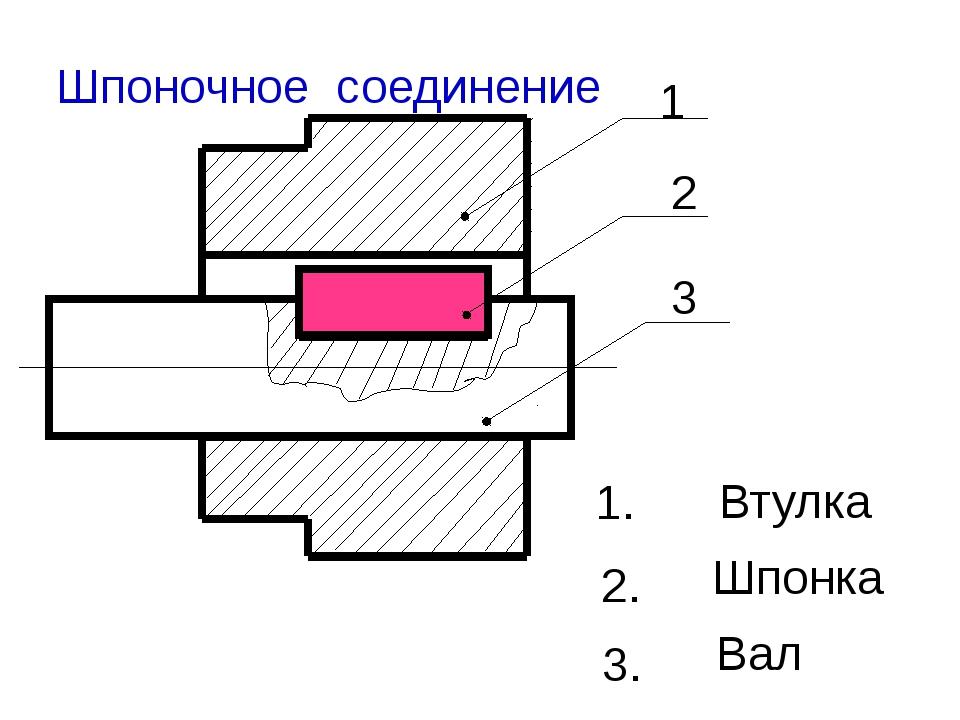 1 2 3 1. Вал 2. 3. Шпонка Втулка Шпоночное соединение