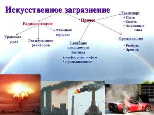 * Искусственное загрязнение Радиоактивное Прочее Урановая руда Эксплуатация р