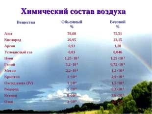 * Химический состав воздуха ВеществаОбъемный %Весовой % Азот 78,0875,51 К