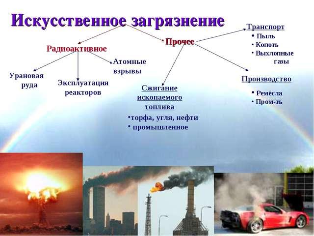 * Искусственное загрязнение Радиоактивное Прочее Урановая руда Эксплуатация р...