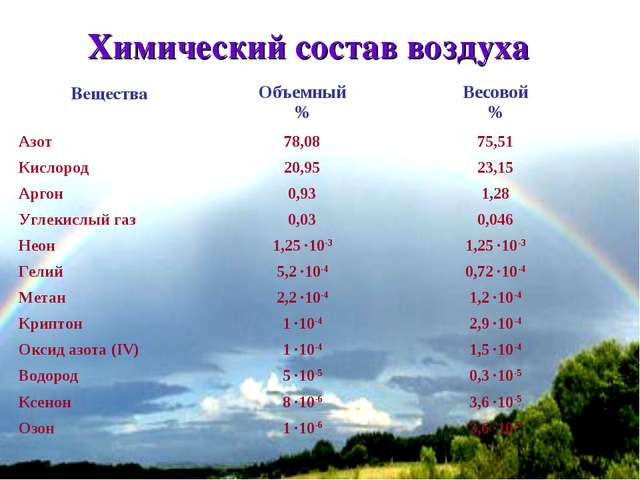 * Химический состав воздуха ВеществаОбъемный %Весовой % Азот 78,0875,51 К...