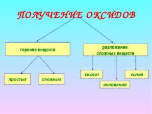 ПОЛУЧЕНИЕ ОКСИДОВ горение веществ разложение сложных веществ простых сложных