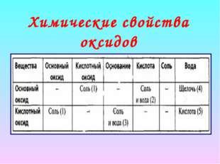 Химические свойства оксидов