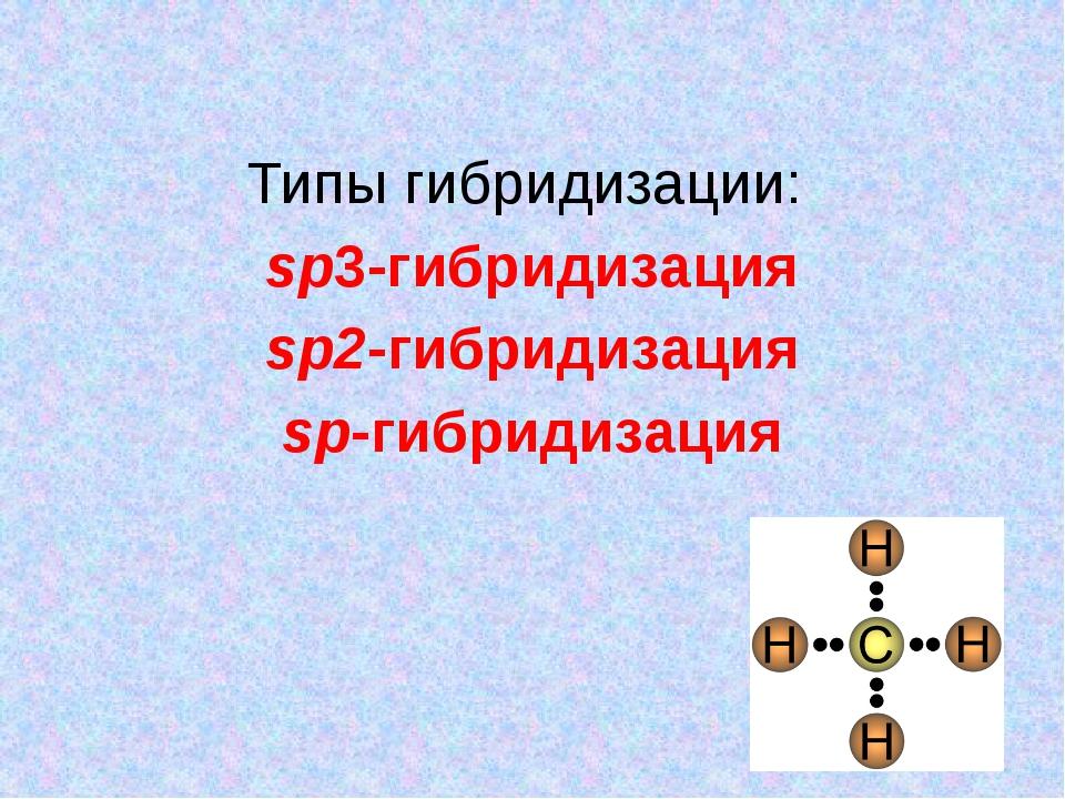 Типы гибридизации: sp3-гибридизация sp2-гибридизация sp-гибридизация