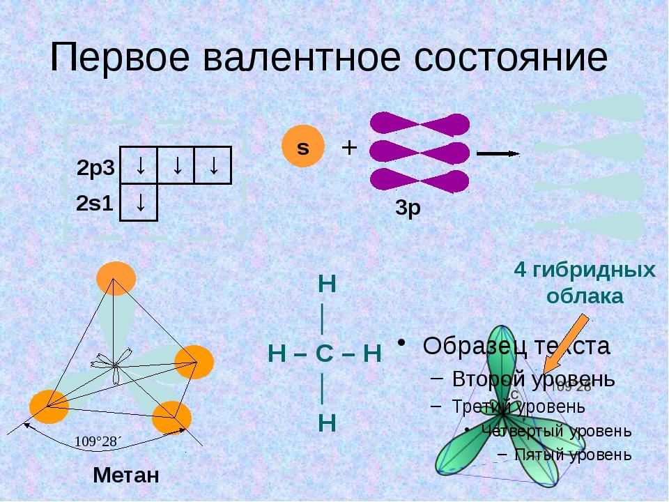 Первое валентное состояние 4 гибридных облака Н │ Н – С – Н │ Н Метан 109°28´...