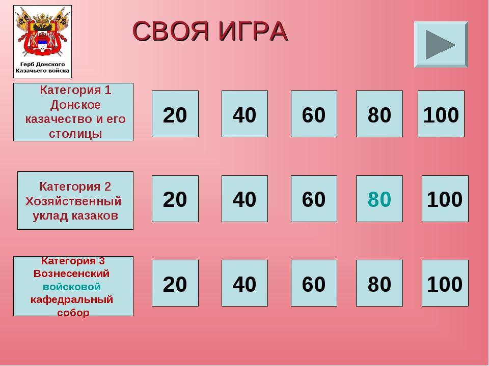 СВОЯ ИГРА 20 40 60 80 100 Категория 2 Хозяйственный уклад казаков 20 40 60 80...