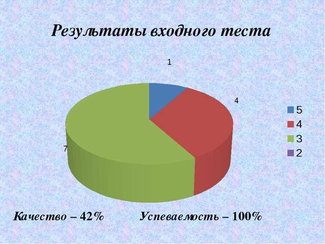 Результаты входного теста Качество – 42% Успеваемость – 100%
