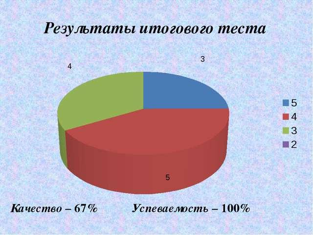 Результаты итогового теста Качество – 67% Успеваемость – 100%