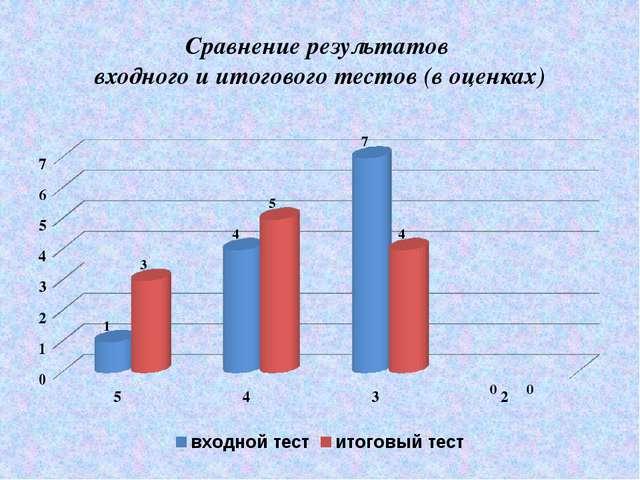 Сравнение результатов входного и итогового тестов (в оценках)