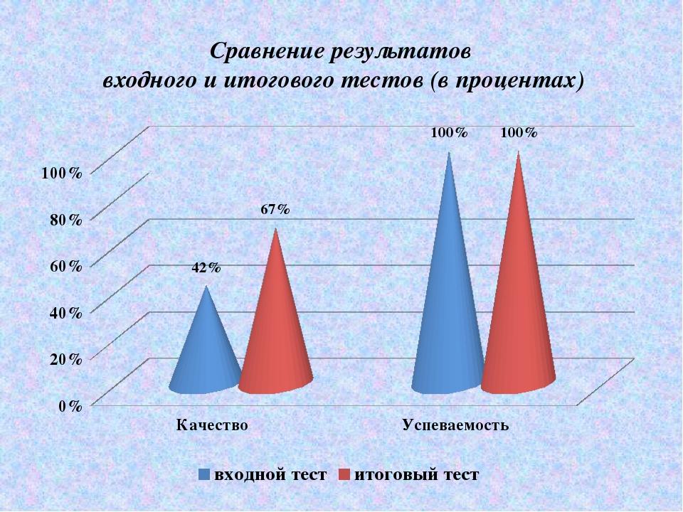 Сравнение результатов входного и итогового тестов (в процентах)