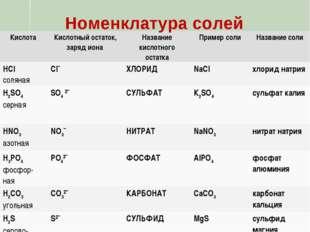 Номенклатура солей Кислота Кислотный остаток, заряд иона Название кислотног
