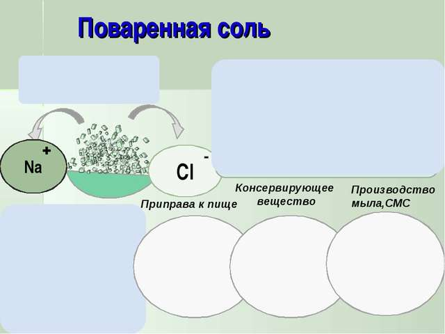 Приправа к пище Консервирующее вещество Производство мыла,СМС Соленая на вкус...