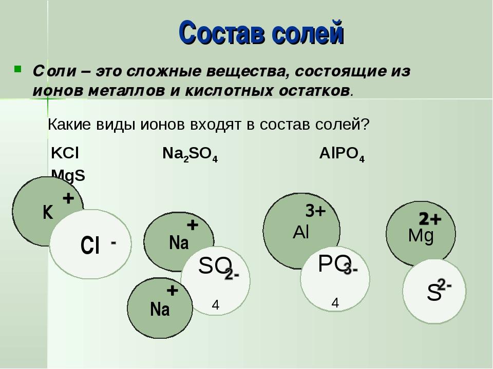 Состав солей Соли – это сложные вещества, состоящие из ионов металлов и кисло...
